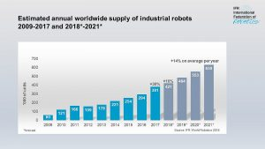 IFR Global Robotics Sales Chart industrial robots