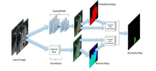 Adaptive anomaly detection in traffic surveillance videos