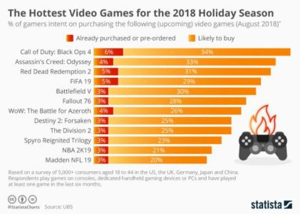 black-ops-4-more-anticipated-red-dead-redemption-2-survey-stats
