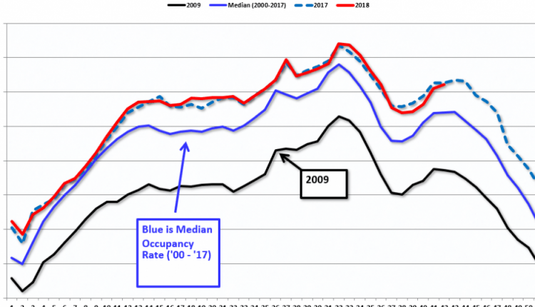 Hotels: Occupancy Rate Declined Slightly Year-over-year | Risk Management