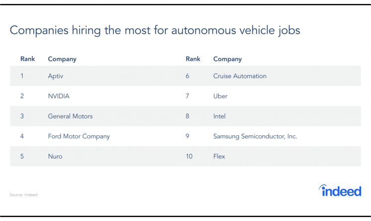 Companies hiring the most for autonomous vehicle jobs