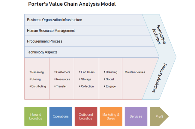 The Straightforward Guide to Value Chain Analysis | Sales