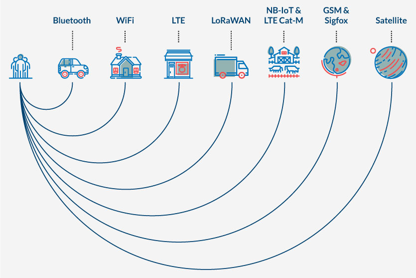 Connectivity of IoT