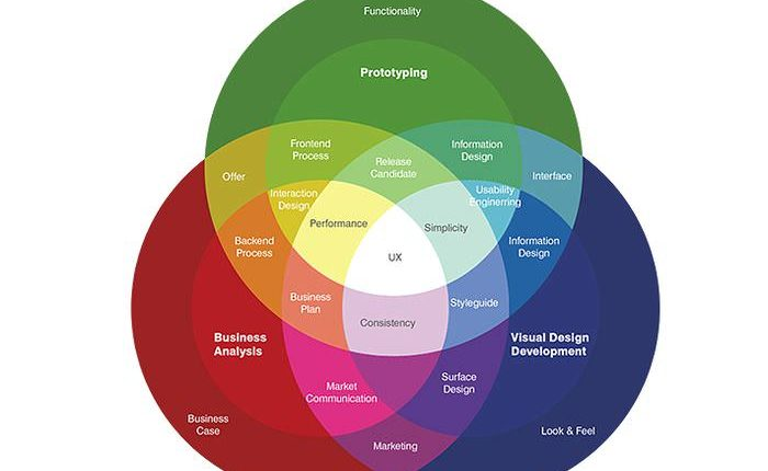 UX in a Nutshell and What User Experience Designers Do | Web Designing