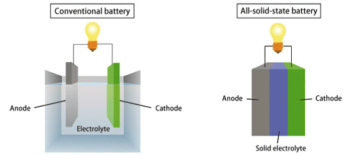 solid-state-battery-technology