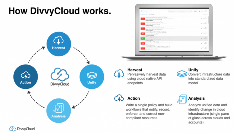 DivvyCloud provides insight into the cloud computing world