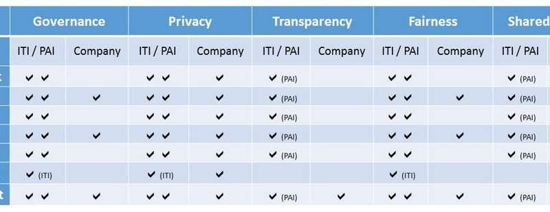 What are tech companies doing about ethical use of data? Not much
