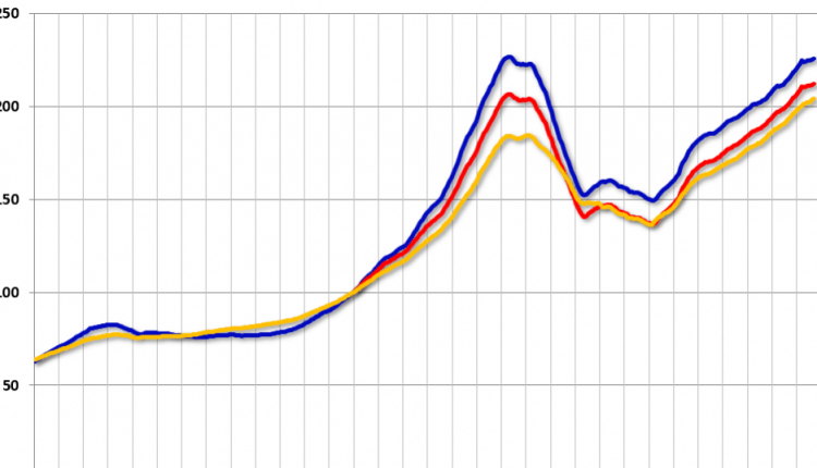 Case-Shiller: National House Price Index increased 5.5% year-over-year in September | Risk Management