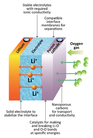 solid-state-batteries-lithium-air-battery-diagram