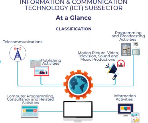 The Latest Developments in the ICT Subsector in Malaysia | Digital Asia