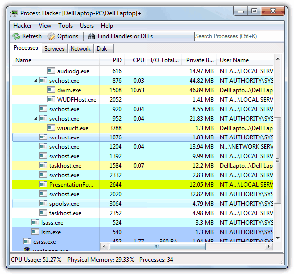Powerful Alternatives To The Windows Task Manager
