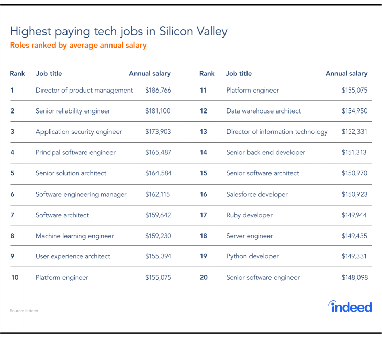 Highest paying tech jobs in Silicon Valley