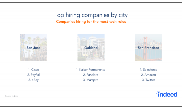 Top Hiring Companies by City