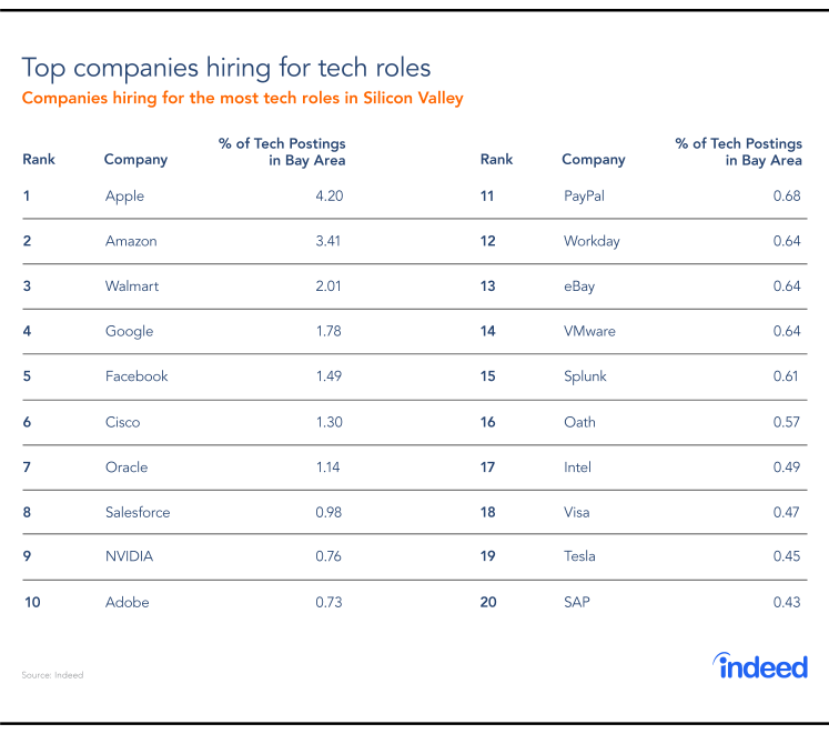 Top Companies Hiring for Tech Roles