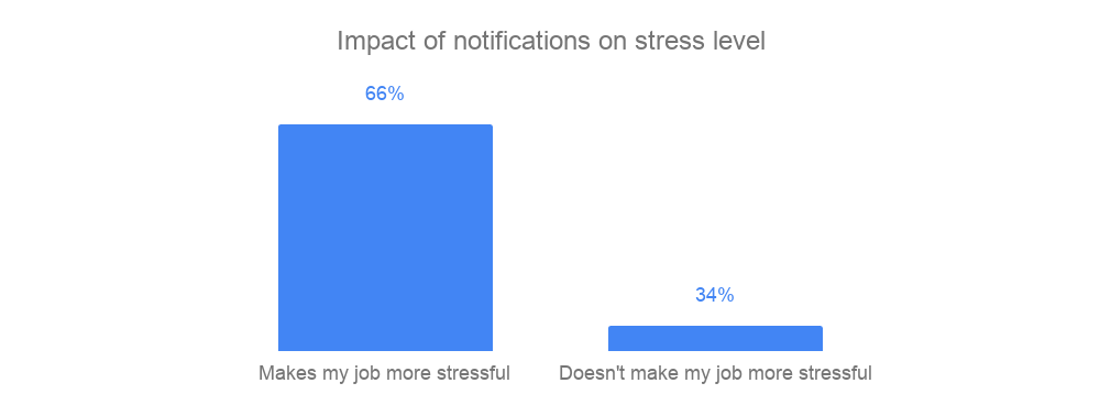 Decrease workplace stress - impact on notifications on stress level