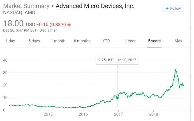 AMD-Stock-Price-5yr