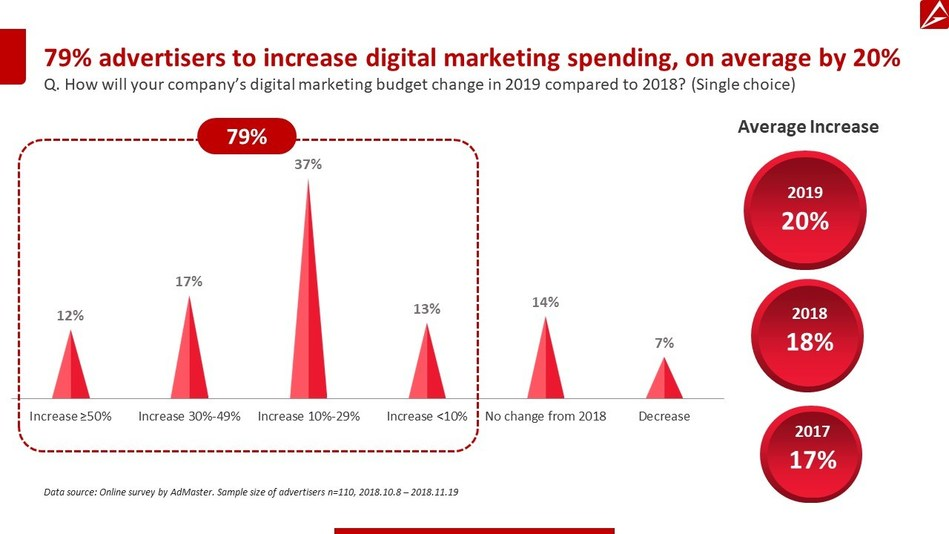 79% of China advertisers to increase digital marketing spend in 2019