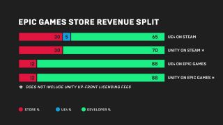 An infographic shared by Epic Games highlights the difference in revenue split between its upcoming store and Steam