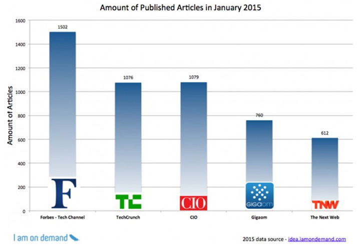 Top media properties are content monsters