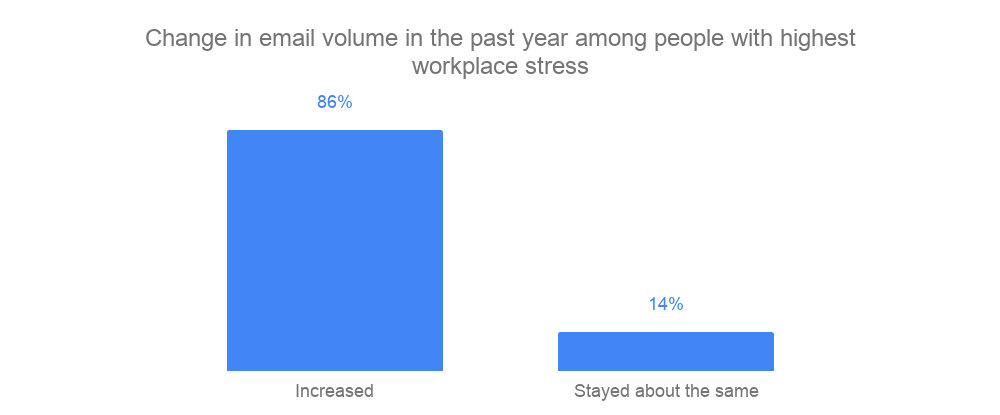 Decrease workplace stress - people with highest workplace stress