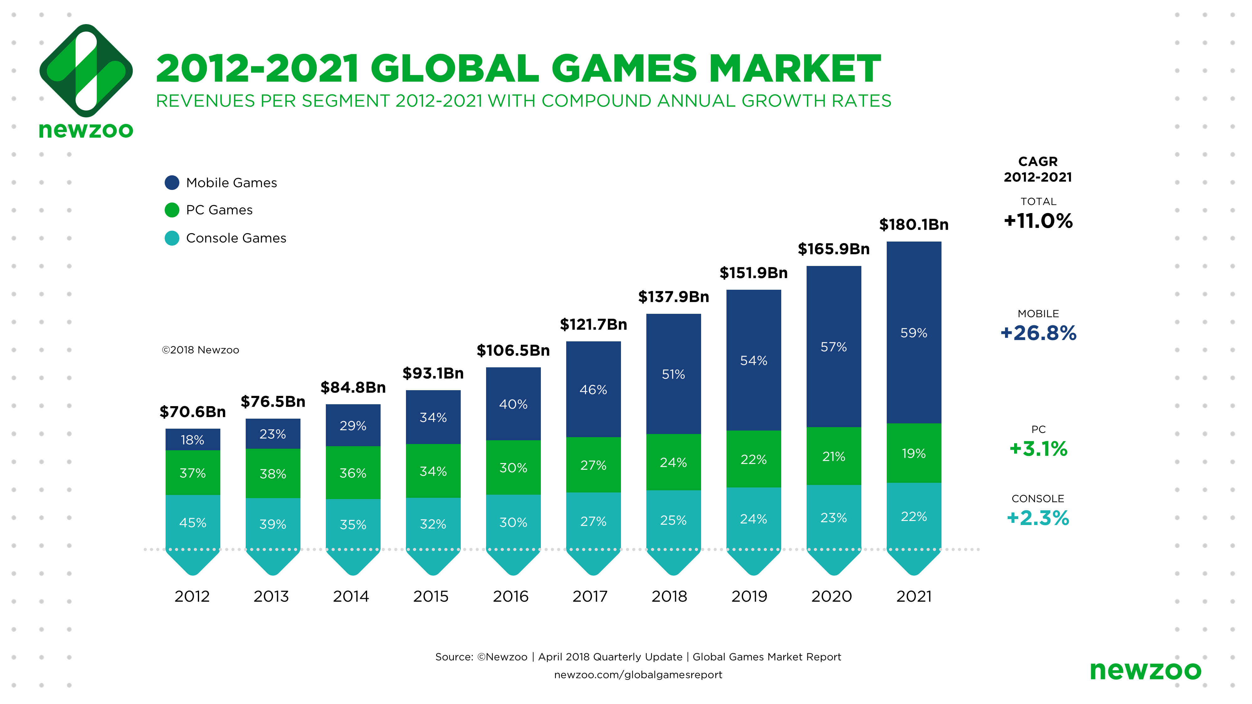 Games Market Performance Past Decade and Future