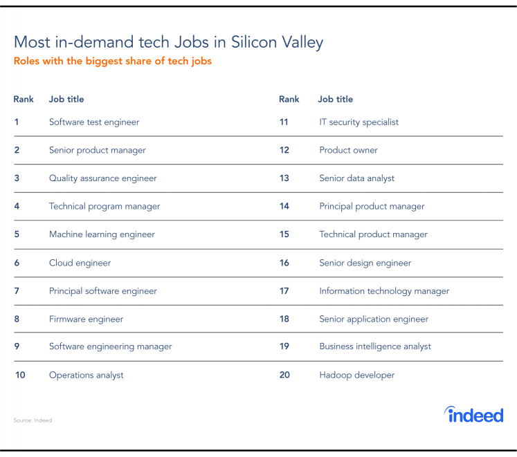 Most in-demand tech jobs in Silicon Valley