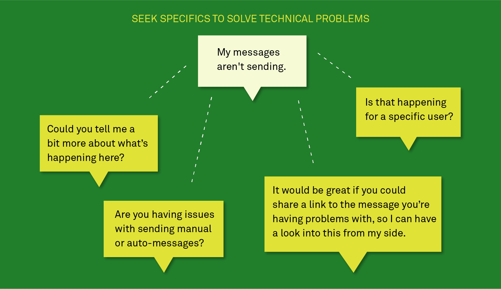 Seek specifics to solve technical problems