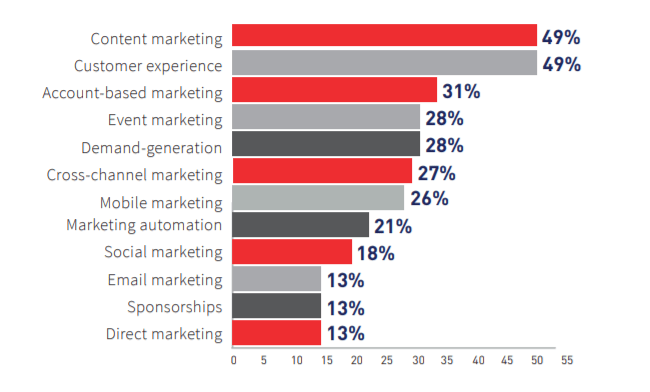 64% of Marketers Now Leveraging Content Marketing