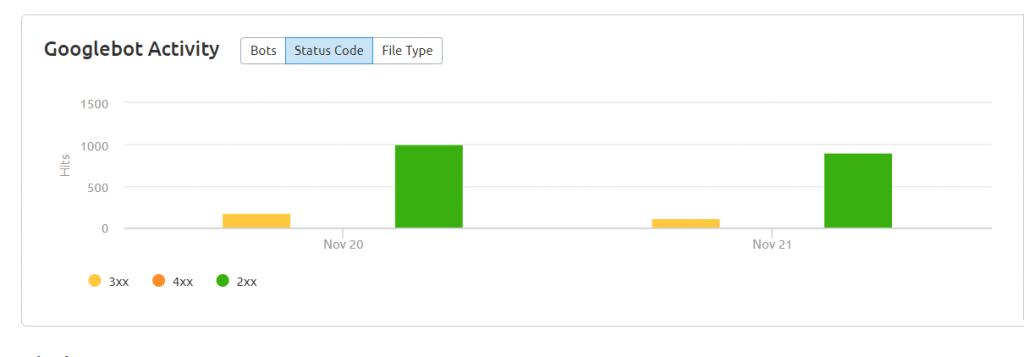 Googlebot Activity Status Code