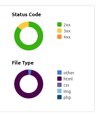 Status Code and File Type Graph