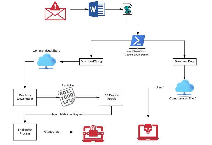 microsoft office docs macros malware ransomware