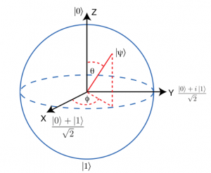 The Bloch sphere is used to represent the possible states of a single qubit -- Image Credit IBM Q