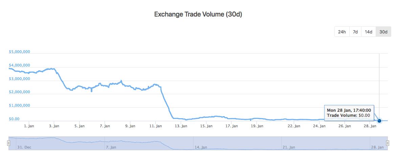 Liqui 30-day Trade Volume