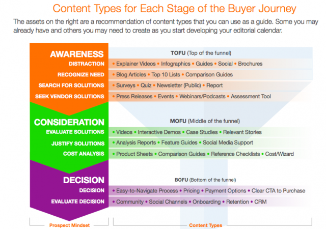 Content types for buyer journey