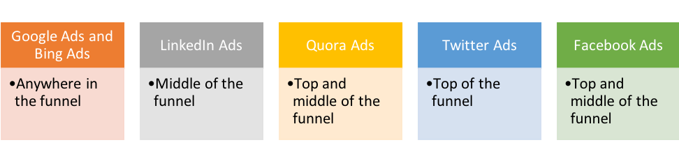 ad platforms and buyer journey