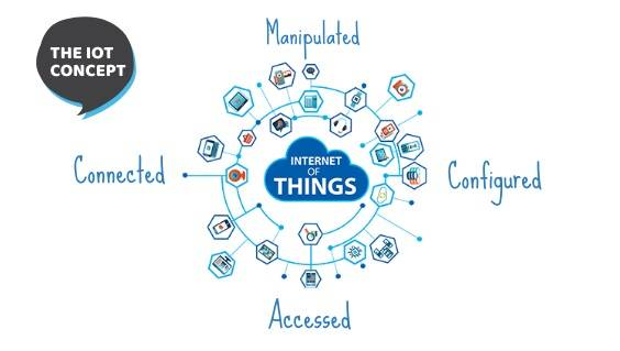 How Website Design Integrates with the Internet of Things (IoT)