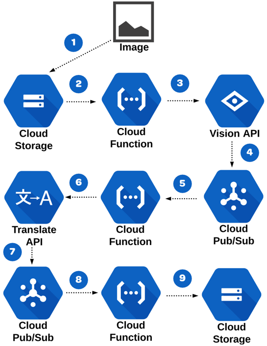 Cloud Functions machine learning use case