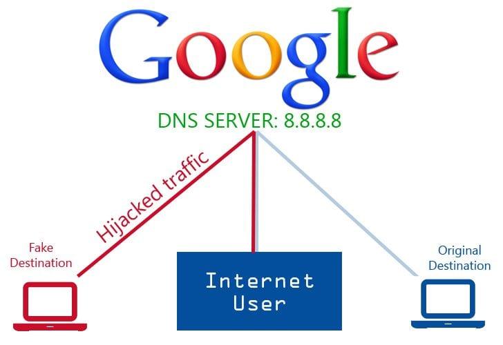Using Public DNS Server