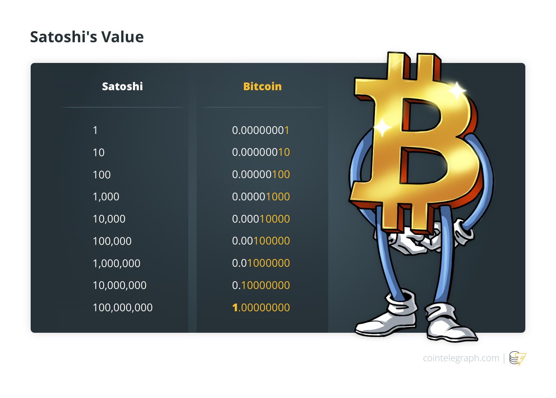 Satoshi's Value