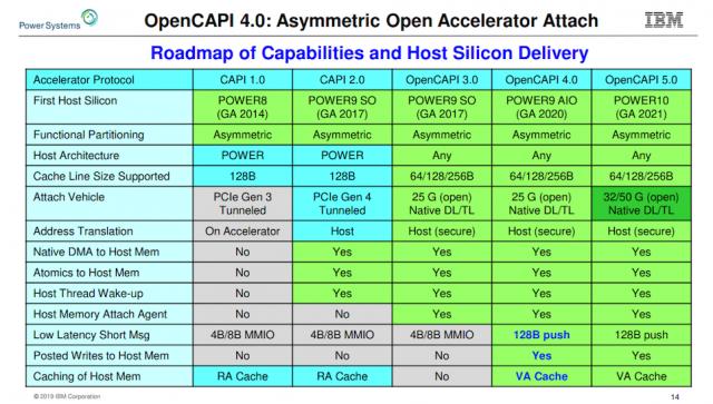 OpenCapi-Roadmap