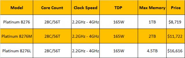 Xeon-Comparison