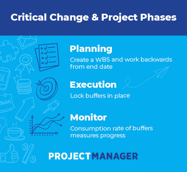 critical path works throughout project phases