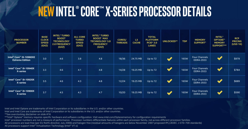 1570473275 367 Intel reveals heavily discounted X series and Xeon W processors