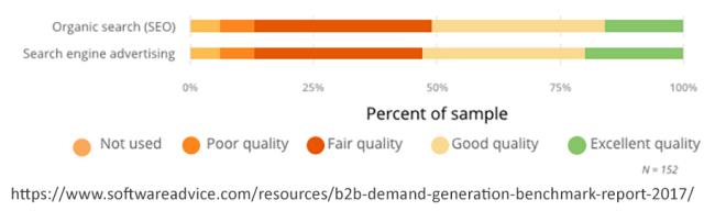 SEO versus PPC for lead generation
