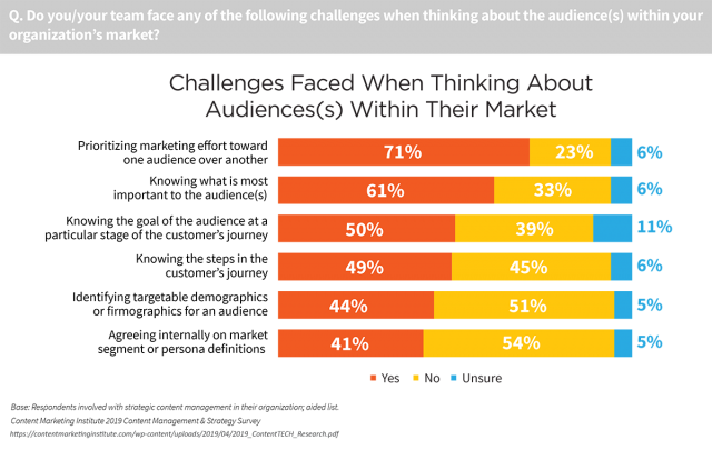 "71% of technology marketers say that ""prioritizing marketing effort toward one audience over another"" is a challenge for them."