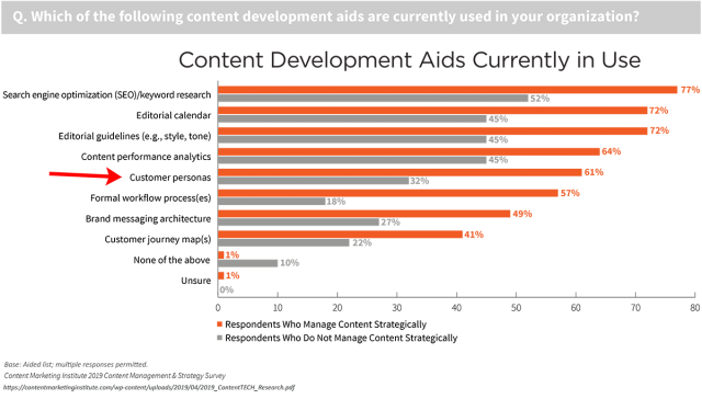 "61% of marketers ""who manage content strategically"" say they use personas, compared to only 32% of technology content marketers who don't manage content strategically."