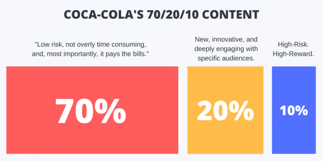 coca-cola's creative mix, which can also be used for b2b lead generation tactics