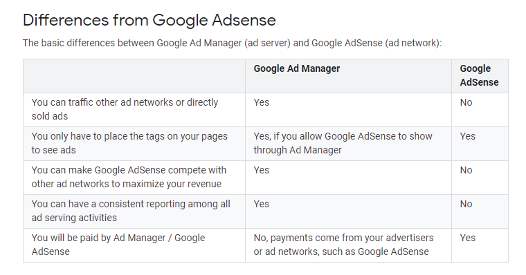 google ad manager vs. google ads: differences