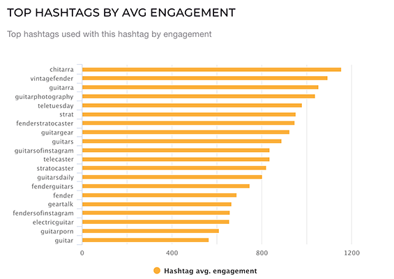 Which Hashtags Get The Most Engagement