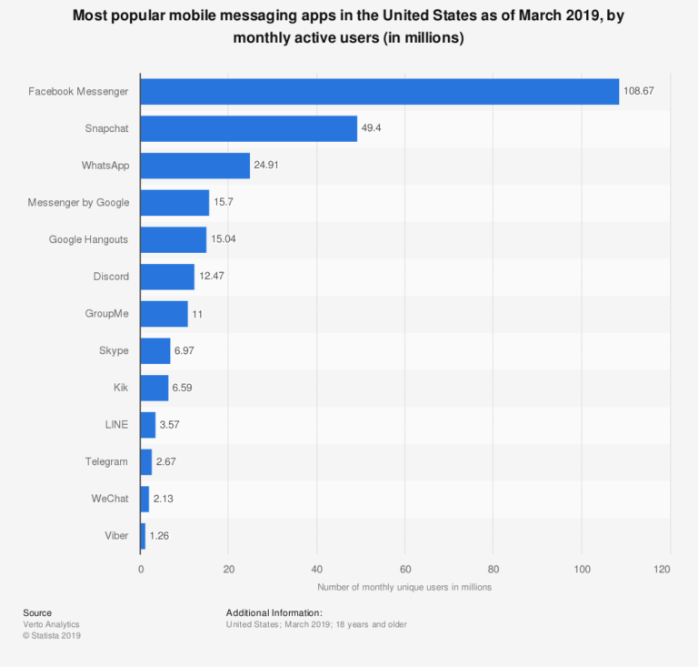 Most popular mobile messaging apps , US 2019 - Content marketing opportunities